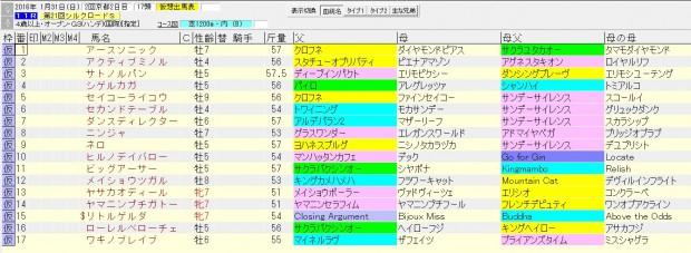シルクロードステークス 2016 血統表