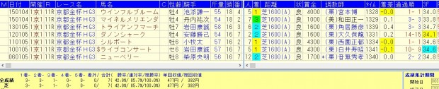 京都金杯2106複勝率100%好走データ