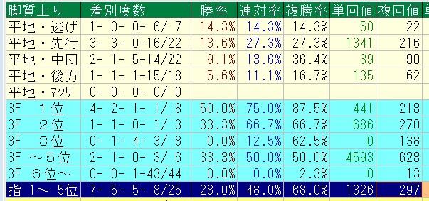 フェブラリーS2016=過去10年=2ケタ馬番馬の脚質、上り順別成績