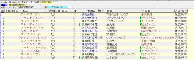 東京新聞杯 2016 出走予定馬
