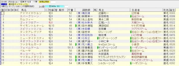 ダイヤモンドステークス 2016 出走予定馬