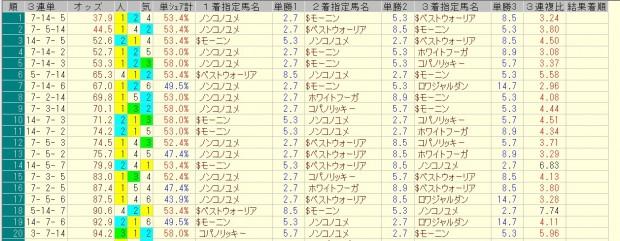 フェブラリーステークス 2016 前日オッズ 三連単人気順