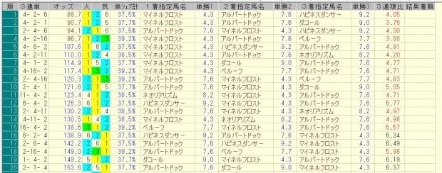 小倉大賞典 2016 前日オッズ 三連単人気順