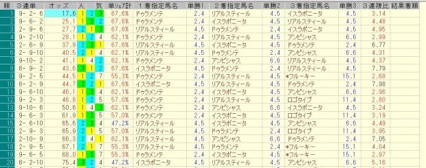 中山記念 2016 前日オッズ 三連単人気順