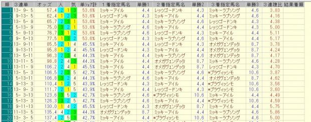阪急杯 2016 前日オッズ 三連単人気順