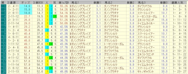 東京新聞杯 2016 前日オッズ 三連複人気順