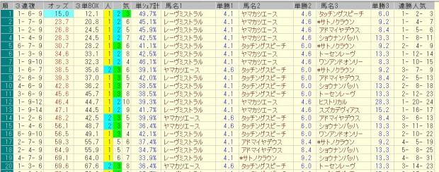 京都記念 2016 前日オッズ 三連複人気順