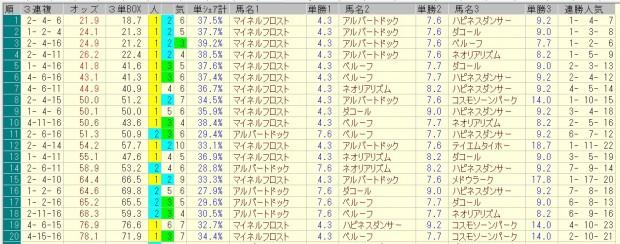 小倉大賞典 2016 前日オッズ 三連複人気順