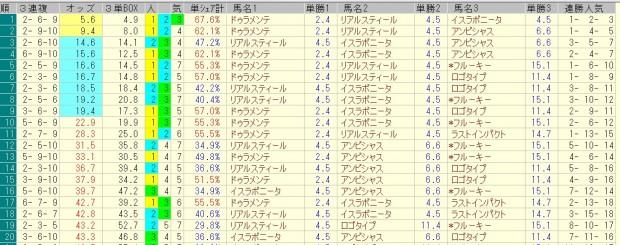 中山記念 2016 前日オッズ 三連複人気順