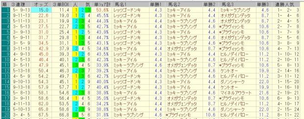 阪急杯 2016 前日オッズ 三連複人気順