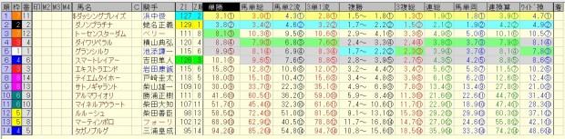 東京新聞杯 2016 前日オッズ 合成オッズ(単勝人気順)