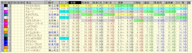 小倉大賞典 2016 前日オッズ 合成オッズ(単勝人気順)