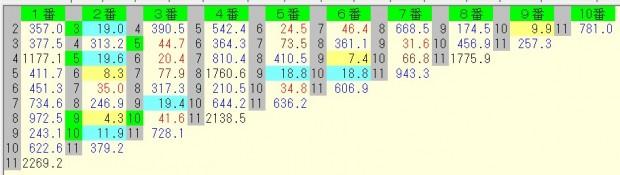 中山記念 2016 前日オッズ 馬連