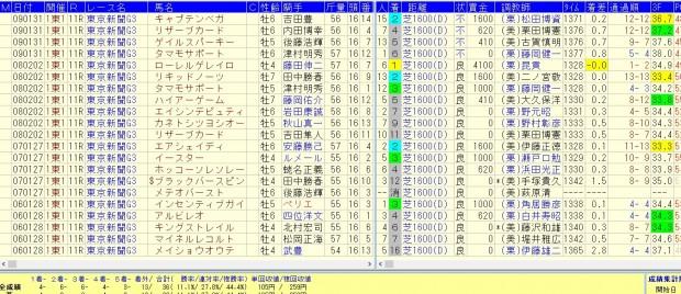 東京新聞杯 2016 好走データ1