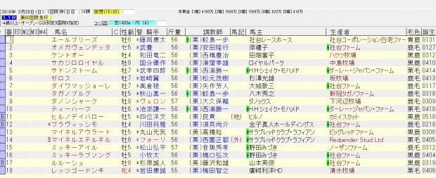 阪急杯 2016 確定した出走馬