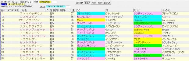 京都記念 2016 血統表
