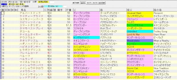 小倉大賞典 2016 血統表