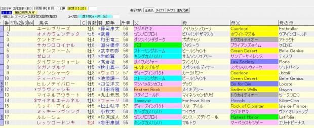 阪急杯 2016 血統表