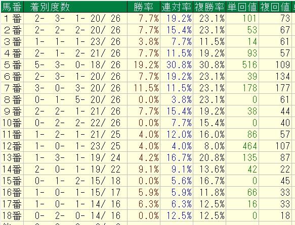 中京芝1200mBコース使用時馬番別成績【2013年以降)