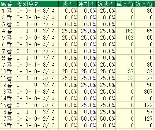 高松宮記念 2016 過去4年馬番別成績