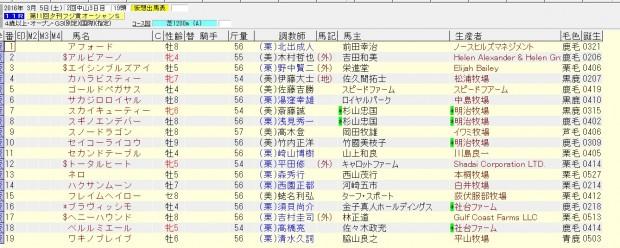 オーシャンステークス 2016 出走予定馬
