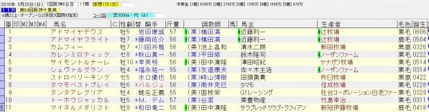 阪神大賞典 2016 確定した出走馬と騎手