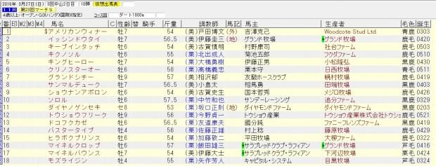 マーチステークス 2016 出走予定馬