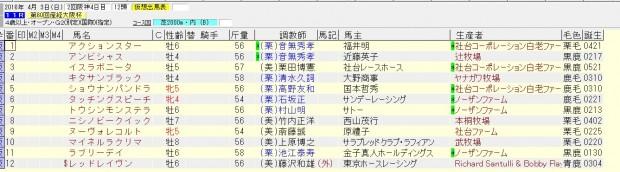 大阪杯 2016 出走予定馬