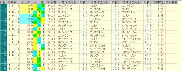 弥生賞 2016 前日オッズ 三連単人気順