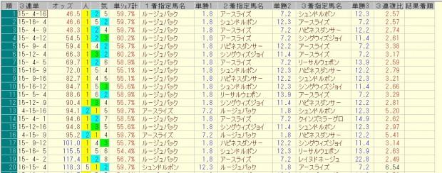 中山牝馬ステークス 2016 前日オッズ 三連単人気順