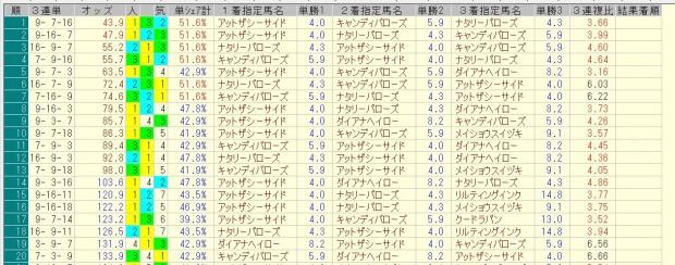 フィリーズレビュー 2016 前日オッズ 三連単人気順