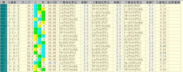 阪神大賞典 2016 前日オッズ 三連単人気順