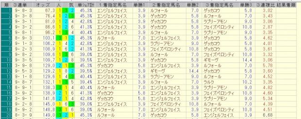 フラワーカップ 2016 前日オッズ 三連単人気順