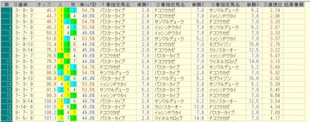 マーチステークス 2016 前日オッズ 三連単人気順