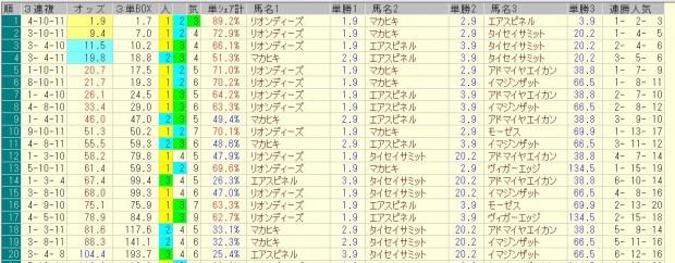 弥生賞 2016 前日オッズ 三連複人気順