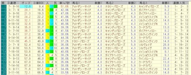 フィリーズレビュー 2016 前日オッズ 三連複人気順