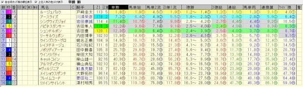 中山牝馬ステークス 2016 前日オッズ 合成オッズ(単勝人気順)