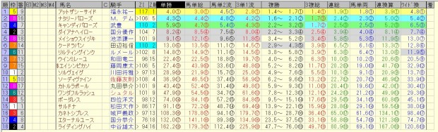 フィリーズレビュー 2016 前日オッズ 合成オッズ(単勝人気順)