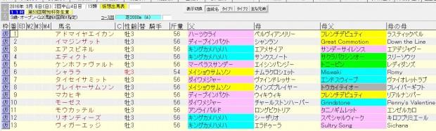 弥生賞 2016 血統表
