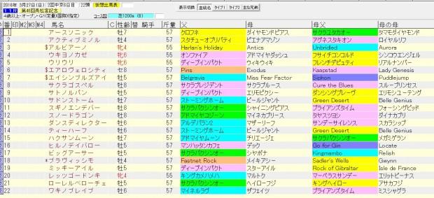 高松宮記念 2016 血統表