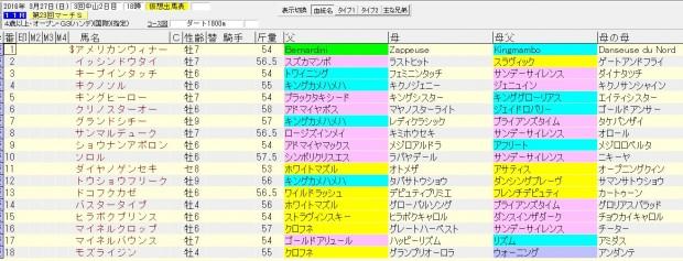 マーチステークス 2016 血統表