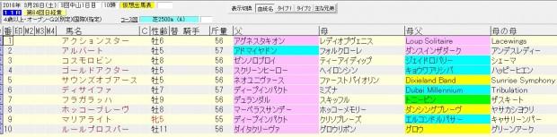 日経賞 2016 血統表