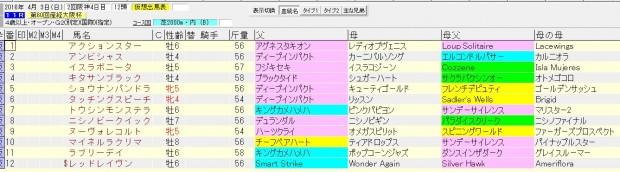 大阪杯 2016 血統表