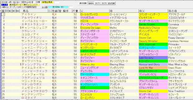 ダービー卿チャレンジトロフィー 2016 血統表