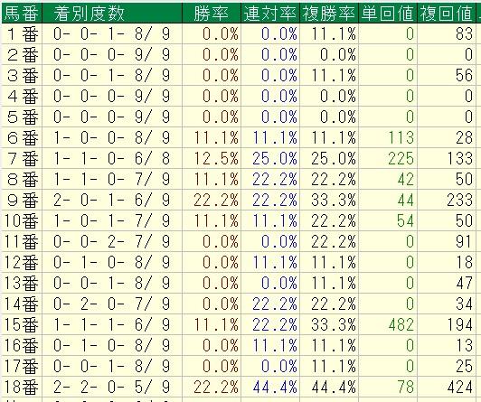 桜花賞2016 過去9回馬番別成績