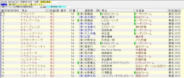 フローラステークス 2016 出走予定馬(抽選対象)