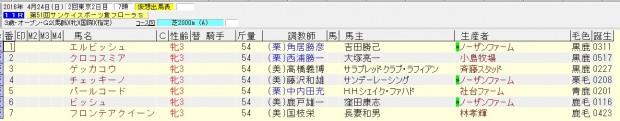 フローラステークス 2016 出走予定馬(賞金上位)