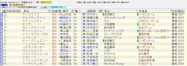 福島牝馬ステークス 2016 出走馬