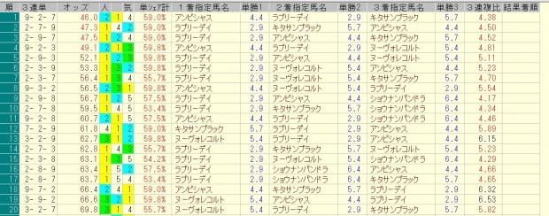 大阪杯 2016 前日オッズ 三連単人気順