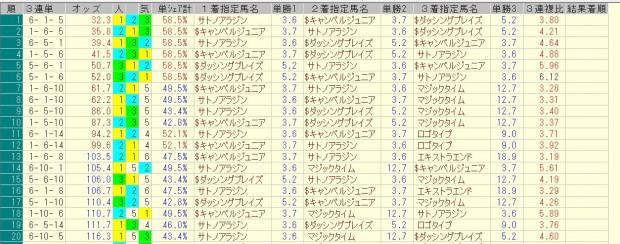 ダービー卿CT 2016 前日オッズ 三連単人気順